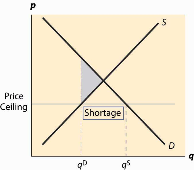 price ceiling Definition: a price ceiling is the highest price a supplier is allowed to set for a product or service price ceilings are normally government-imposed to protect.