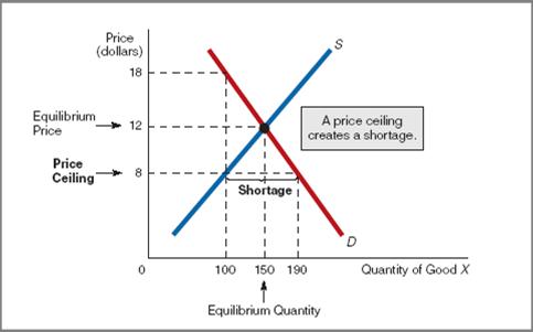 Kebijakan Price Floor Dan Price Ceiling Twenty Two Pm