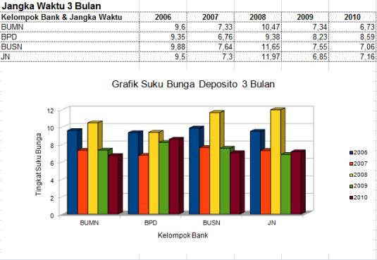 Grafik Suku Bunga Deposito